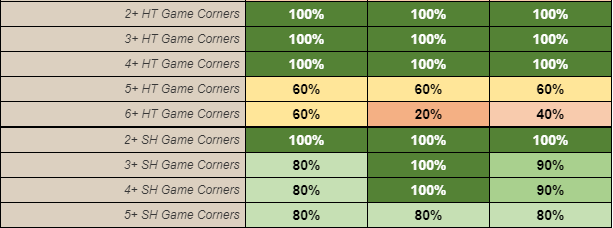 Corner stats
