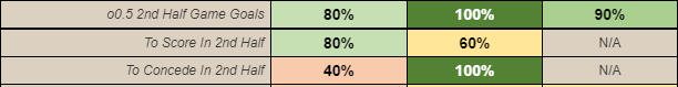 Team Goal Stats