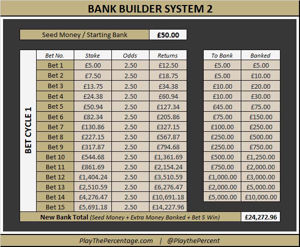Bank Builder System 2